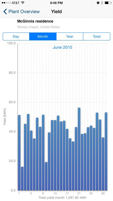 solar power home average monthly kWh usage